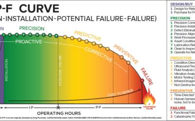 An Overview of Preventive Maintenance | Descase